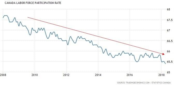 Canada-Labour-Force-Participation-Rate-Chart