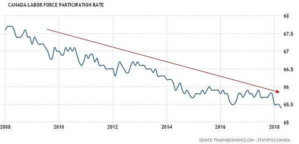 Canada-Labour-Force-Participation-Rate-Chart