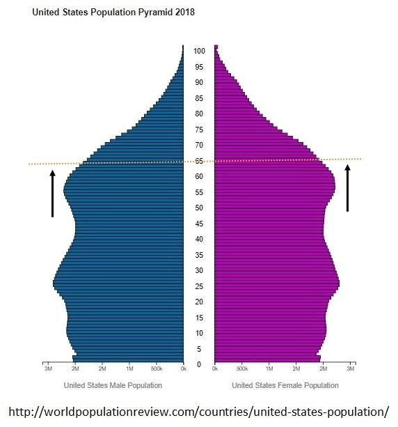 US-Population-Pyramid-2018-Chart