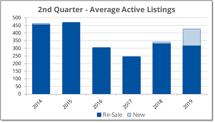 2019-Q2 Average Active Listings