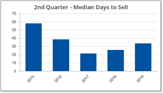 2019-Q2 Days To Sell