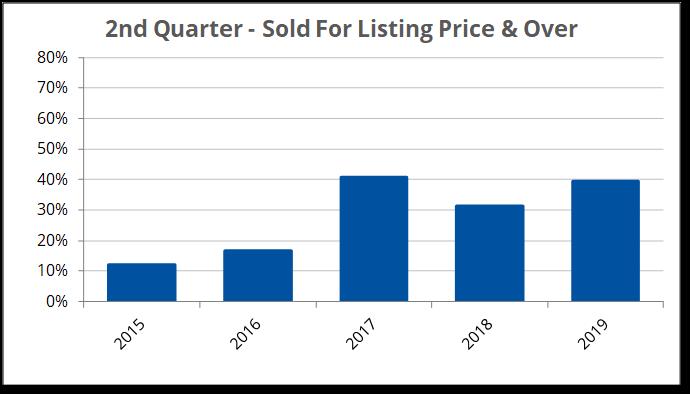 2019-Q2 Listing Price & Over