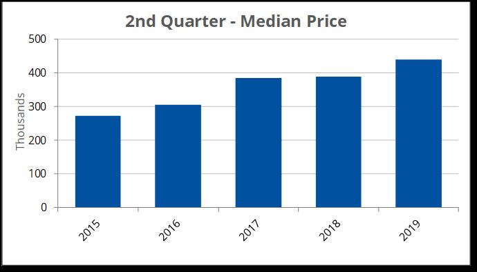 2019-Q2 Median Price-1