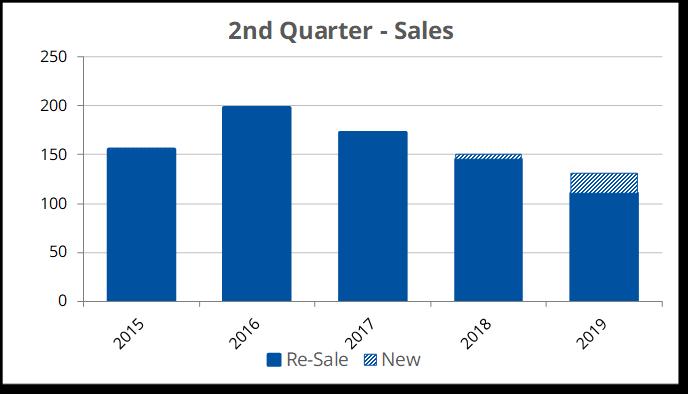 2019-Q2 Sales