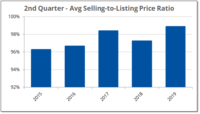 2019-Q2 Selling to Listing Price