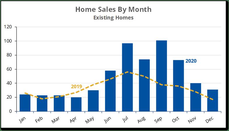 2020-12 A. Sales