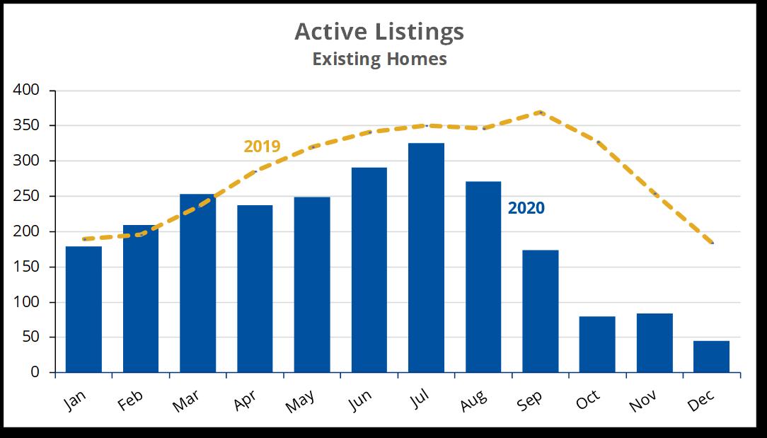 2020-12 B. Active Listings
