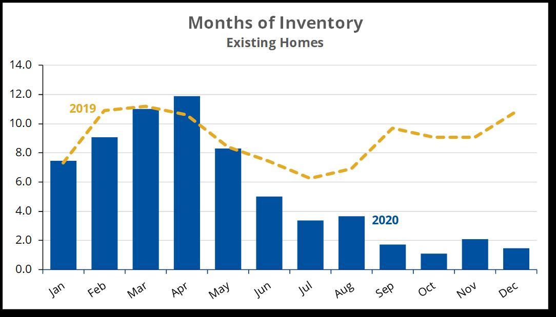 2020-12 C. Inventory