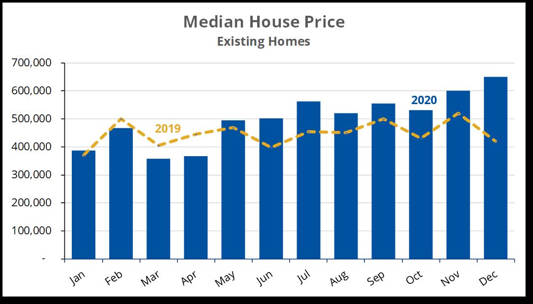 2020-12 F Median Price