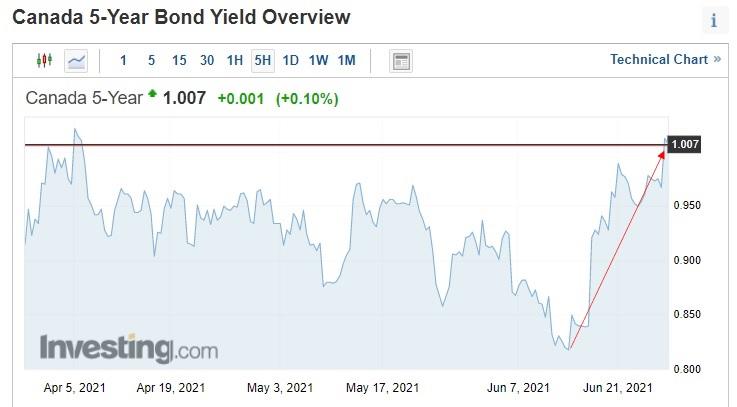5-yr GOC bond yield (June 28, 2021)