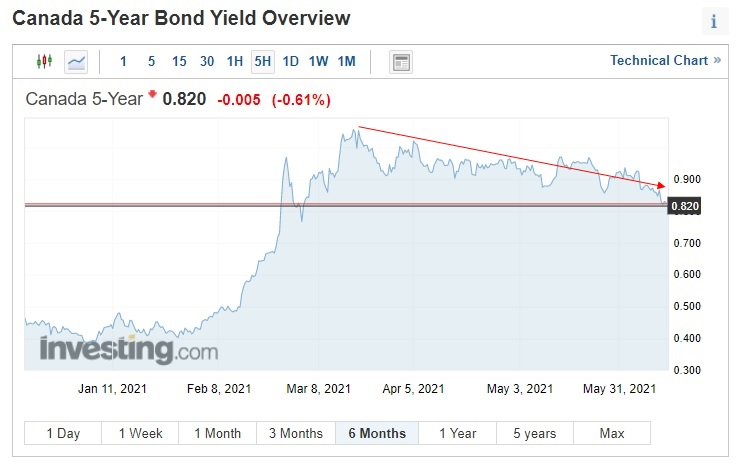 5-yr GoC Bond Yield (June 11, 2021)