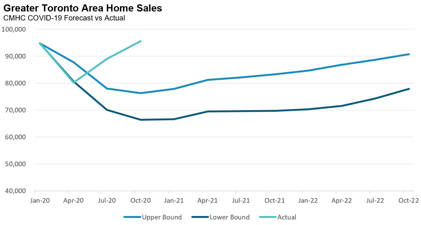 5_CMHC_Sales