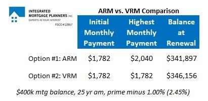 ARM vs VRM