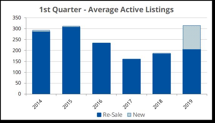 Average Active Listings 2019-Q1