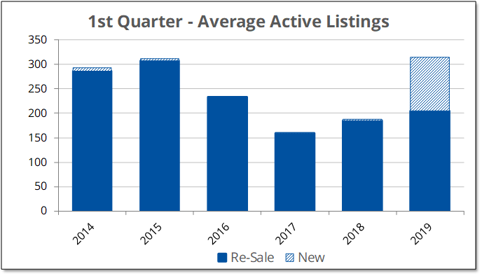 Average Active Listings 2019-Q1