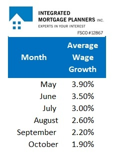Average Wage Growth (Nov, 2018)