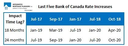 Bank of Canada Increase TImetable