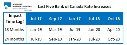 Bank of Canada Increase TImetable