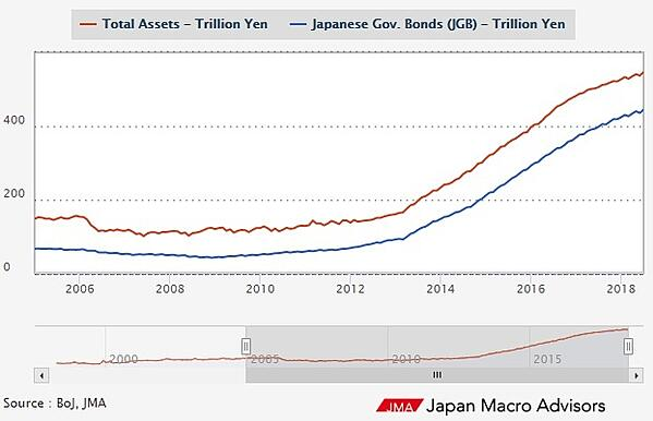 Bank of Japan Asset Purchases