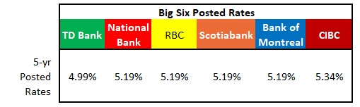 Big Six Posted Rates (as at Feb 9, 2020)
