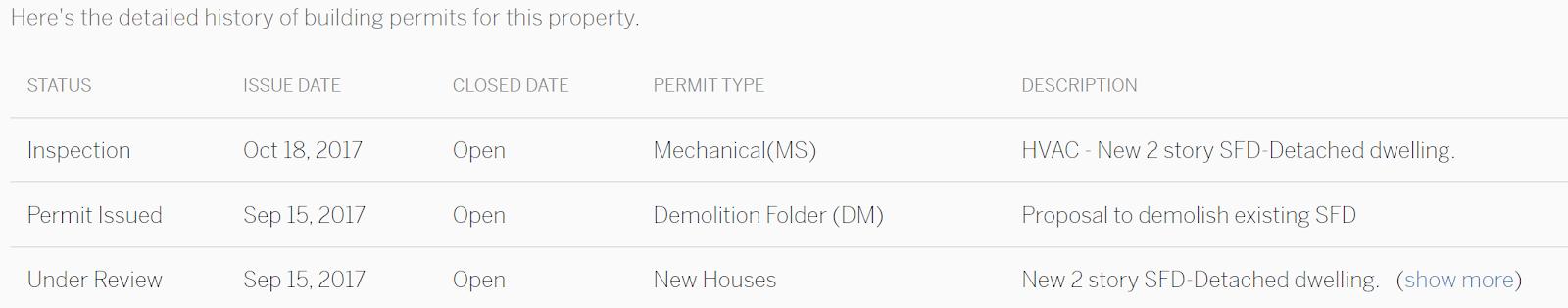 Building Permit Table Screenshot-1