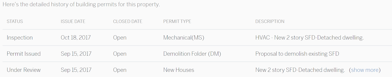 Building Permit Table Screenshot
