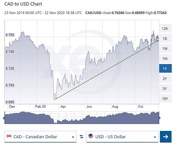 CAD to USD