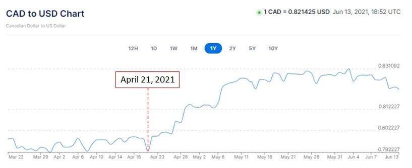 CDN & USD Exchange rate (June 11, 2021)