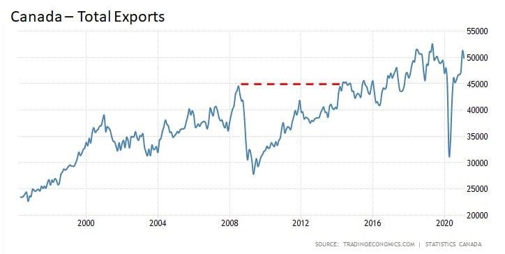 CDN Exports - Chart #2