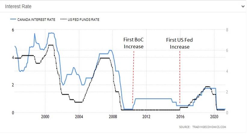 CDN vs. USD - Chart #1 (2)