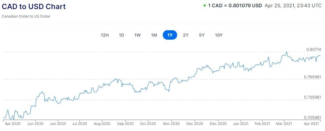 CDN vs. USD - Chart #1