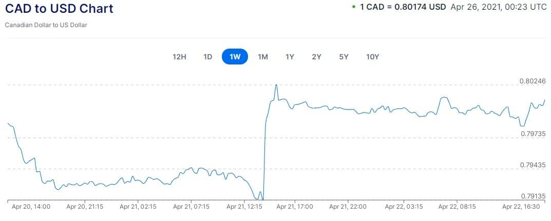 CDN vs. USD - Chart #2