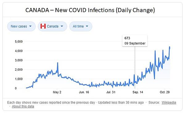 Canada COVID Daily Infection Rate