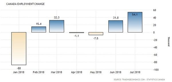 Canada Employment (ytd 2018)