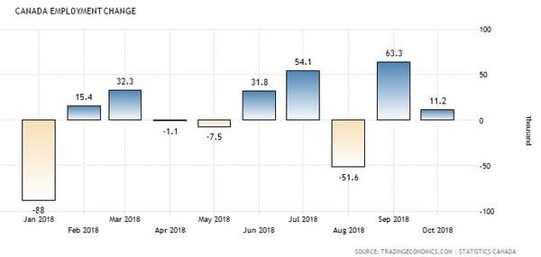 Canada Employment Growth (2018 ytd)