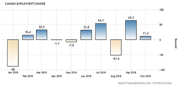 Canada Employment Growth (2018 ytd)