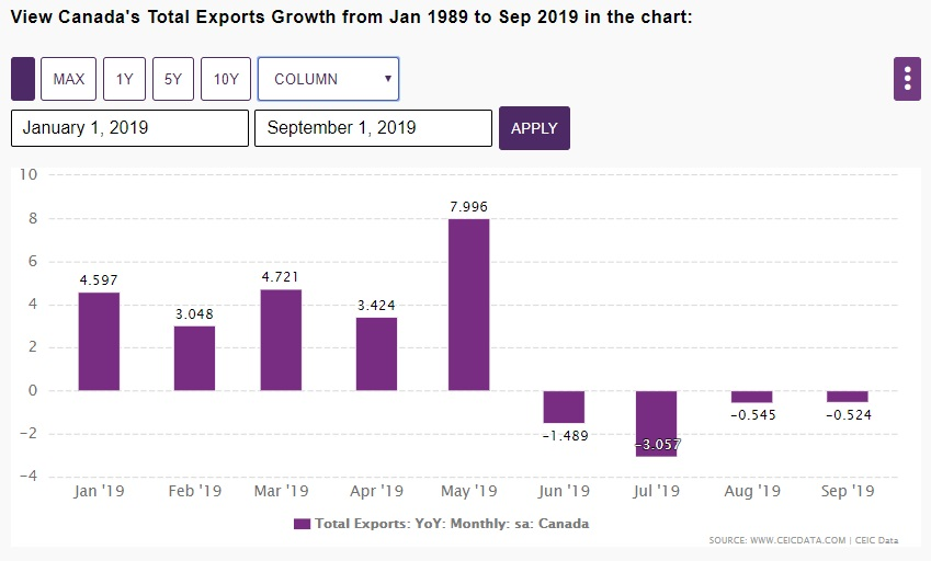 Canada Export Growth - ytd 2019