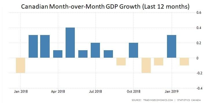 Canada MoM GDP Growth