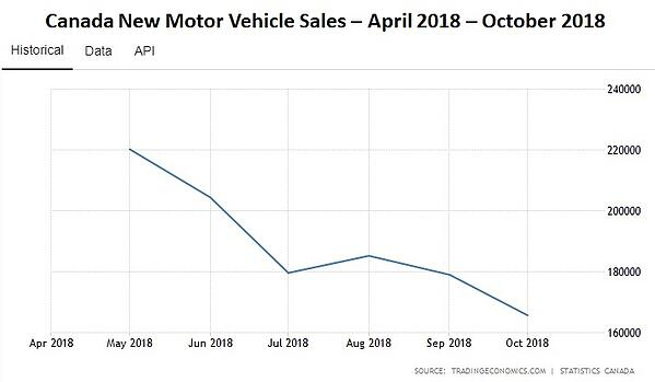 Canada New Vehicle Sales