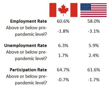 Canada vs US Employment
