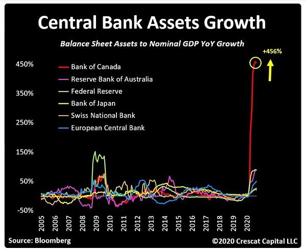 Central Bank Asset Growth
