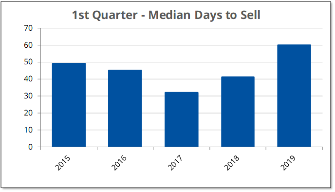 Days to Sell 2019-Q1