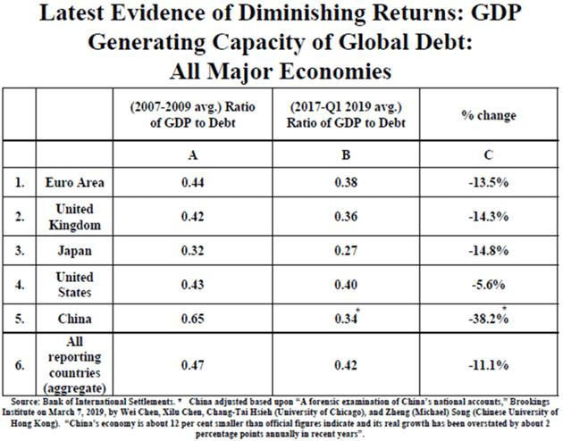Debt to GDP Comparison