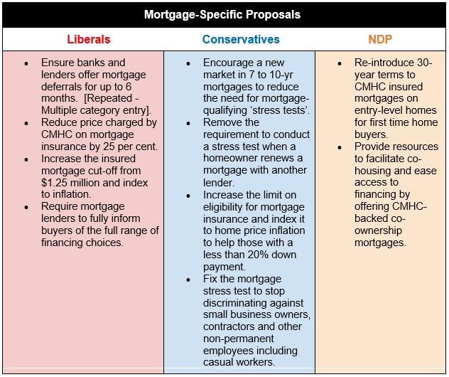 Election Proposals Chart