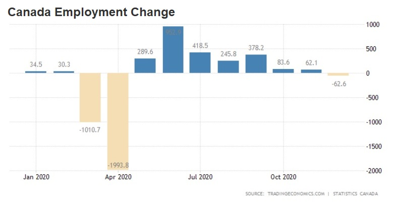Employment Change (Dec, 2021)