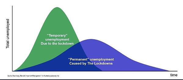 Employment Chart - Frances Donald @manulife