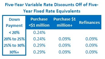 Five-year variable rate discounts table