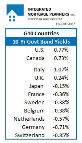 G10 10Y Bond Yields