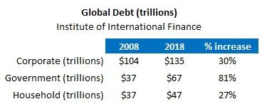 Global Debt Outstanding (Jan 7, 2019)