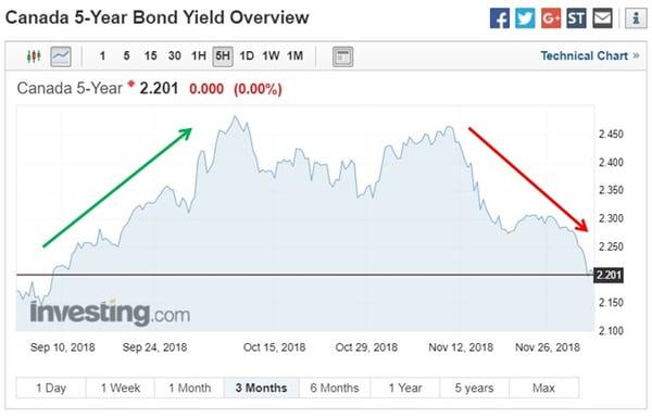 GoC Bond (Dec 3, 2018)